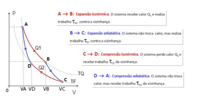maquinas-termicas-e-ciclo-de-carnot-grafico